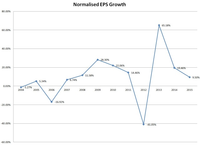 Normalised EPS grwoth of ConAgra pre and post deal of Ralcorp. Forecast years are 2014 and 2015 at the time of writing.