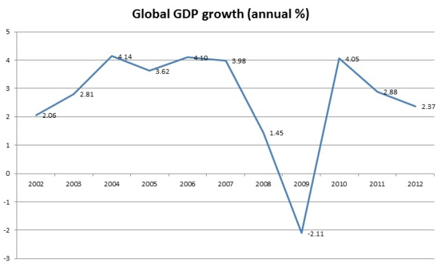 Global GDP growth. Source: World Bank