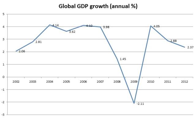 Global GDP growth. Source: World Bank